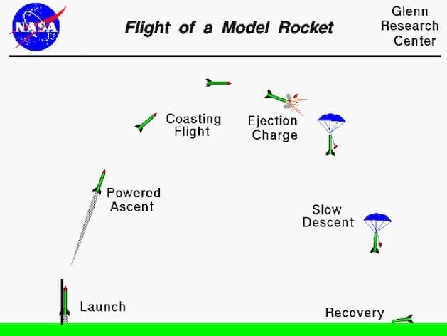 model-rocket-flight.-sequence-and-recovery-image
